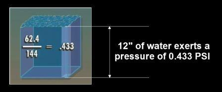 "12"" of water exerts pressure of 0.433 PSI"